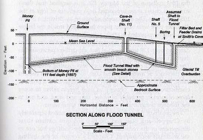 oak island shaft diagram 3 mile island diagram